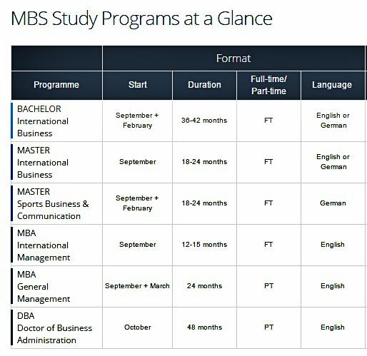 munich business school programi