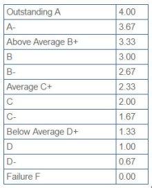 JCU ocene